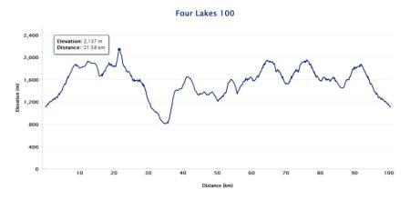 FL100 elevation profile
