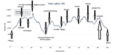 FL100 elevation profile - Copy